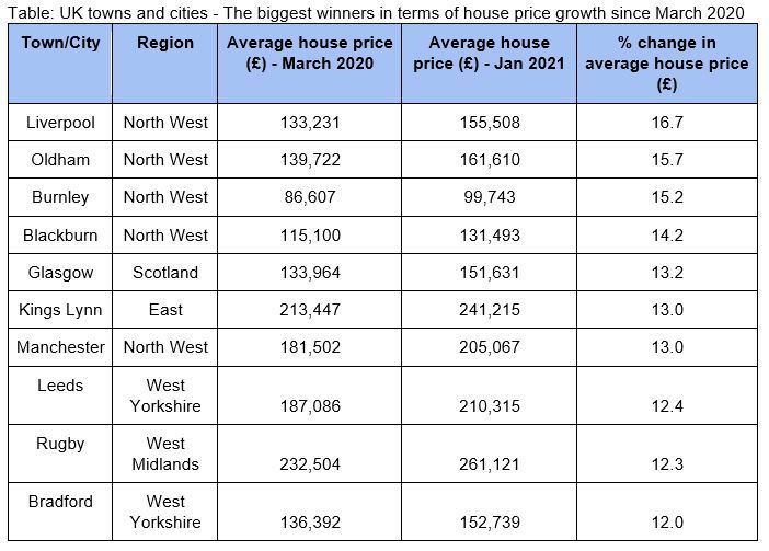 Biggest property value winners. Picture: Andrews Property Group